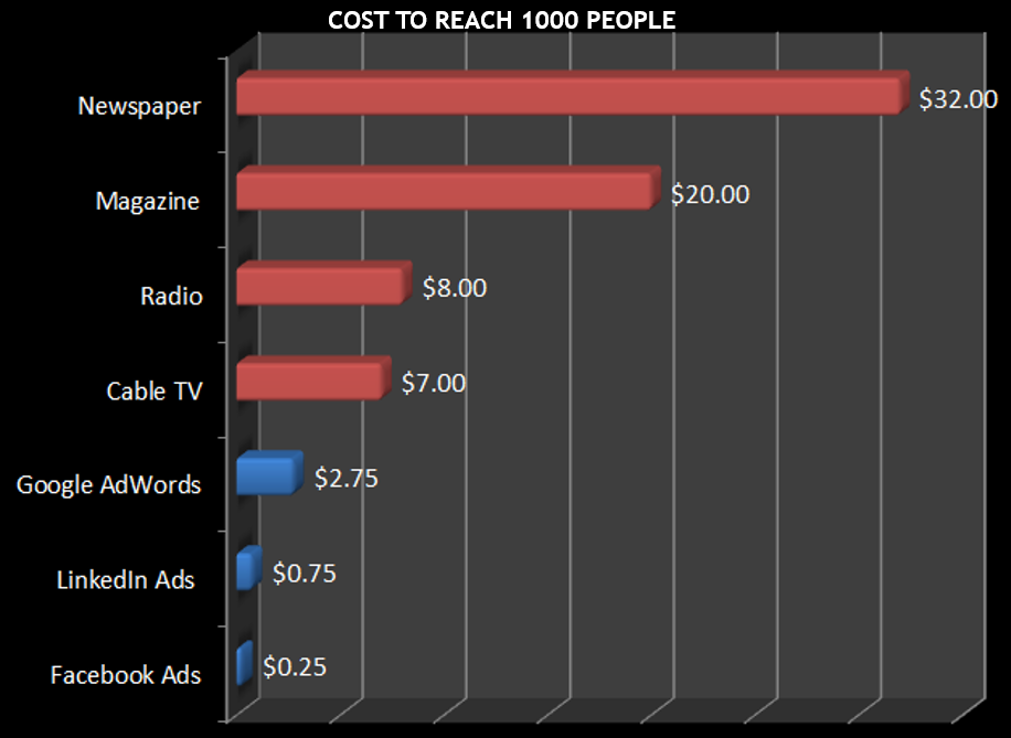 cost to reach people